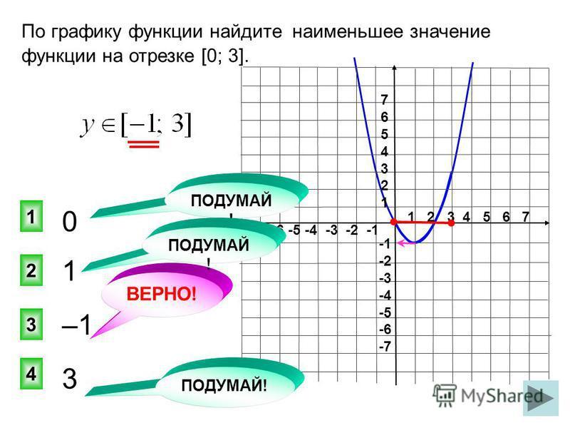 1 2 3 4 5 6 7 -7 -6 -5 -4 -3 -2 -1 76543217654321 -2 -3 -4 -5 -6 -7 1 3 2 1 4 ВЕРНО! По графику функции найдите наименьшее значение функции на отрезке [0; 3]. 0 –1 3 ПОДУМАЙ !