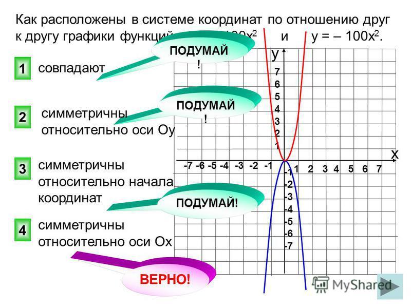1 2 3 4 5 6 7 -7 -6 -5 -4 -3 -2 -1 76543217654321 -2 -3 -4 -5 -6 -7 ВЕРНО! 4 2 1 3 Как расположены в системе координат по отношению друг к другу графики функций у = 100 х 2 и у = – 100 х 2. совпадают ПОДУМАЙ ! симметричны относительно оси Ох симметри