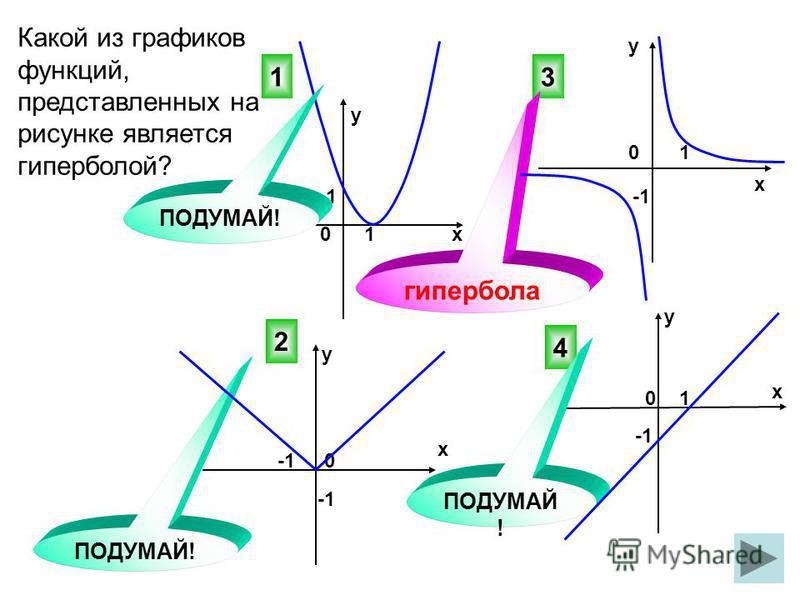Какой из графиков функций, представленных на рисунке является гиперболой? 3 4 2 ПОДУМАЙ! 0 0 х у у х х х у у 0 0 1 1 1 1 1 гипербола ПОДУМАЙ!