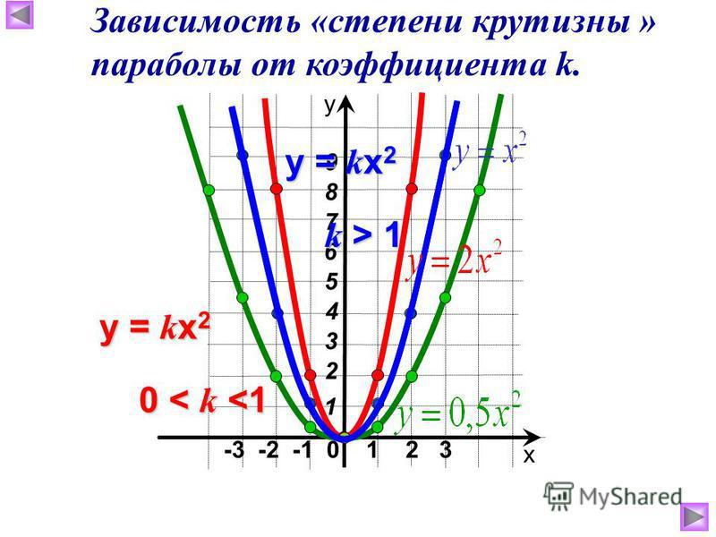 -3 -2 -1 0 1 2 3 х у 4 6 3 2 1 7 5 8 9 y = k x 2 0 < k <1 y = k x 2 k > 1 Зависимость «степени крутизны » параболы от коэффициента k.