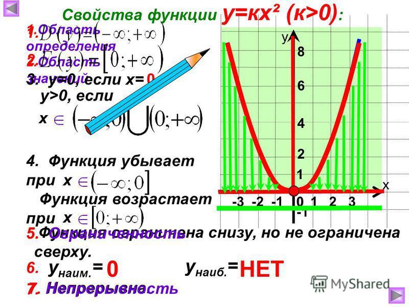 7. Непрерывна. -3 -2 -1 Функция возрастает при Функция ограничена снизу, но не ограничена сверху. 1 х у 0 Свойства функции у=кх² (к>0) : 1. Область определения 2 6 4 2. Область значений 3. у=0, если х=0 1 2 3 у>0, если х 4. Функция убывает при х х 5.