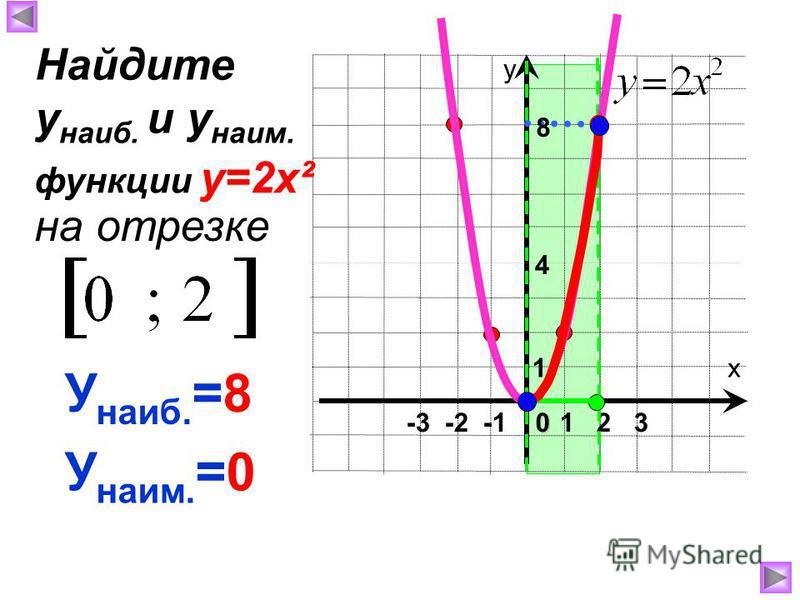 х у 1 2 30 -3 -2 -1 1 8 4 У наиб. =8 У наим. =0 Найдите у наиб. и у наим. на отрезке функции у=2 х²