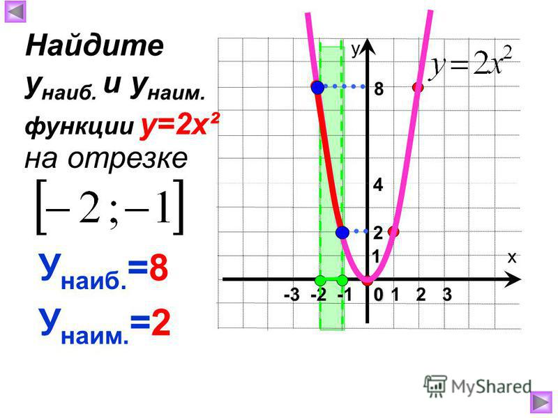 х у 1 2 30 -3 -2 -1 1 8 4 У наиб. =8 У наим. =2 Найдите у наиб. и у наим. на отрезке функции у=2 х² 2