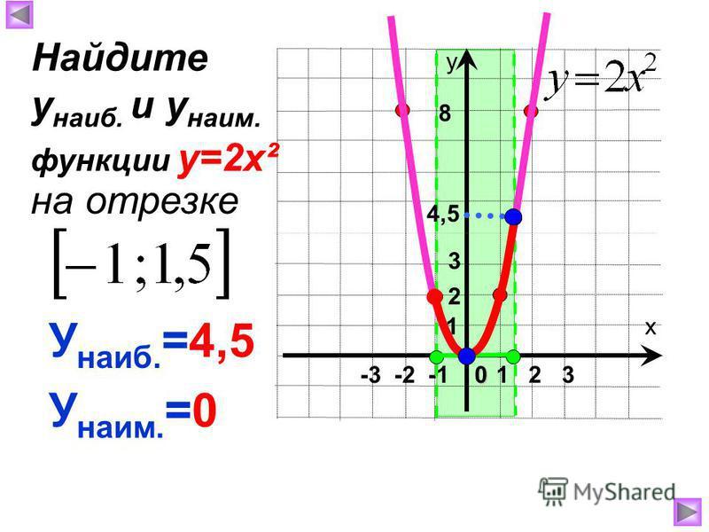 х у 1 2 30 -3 -2 -1 1 8 4,5 У наиб. =4,5 У наим. =0 Найдите у наиб. и у наим. на отрезке функции у=2 х² 2 3