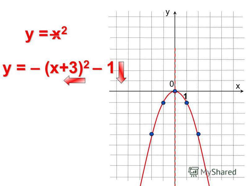 0 y = х у 1 y = – (x+3) 2 – 1 x2x2x2x2–