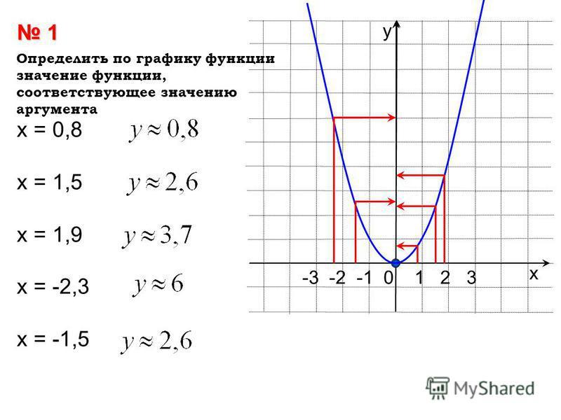х у -3 -2 -1 0 1 2 3 1 х = 0,8 х = 1,5 х = 1,9 х = -2,3 х = -1,5 Определить по графику функции значение функции, соответствующее значению аргумента