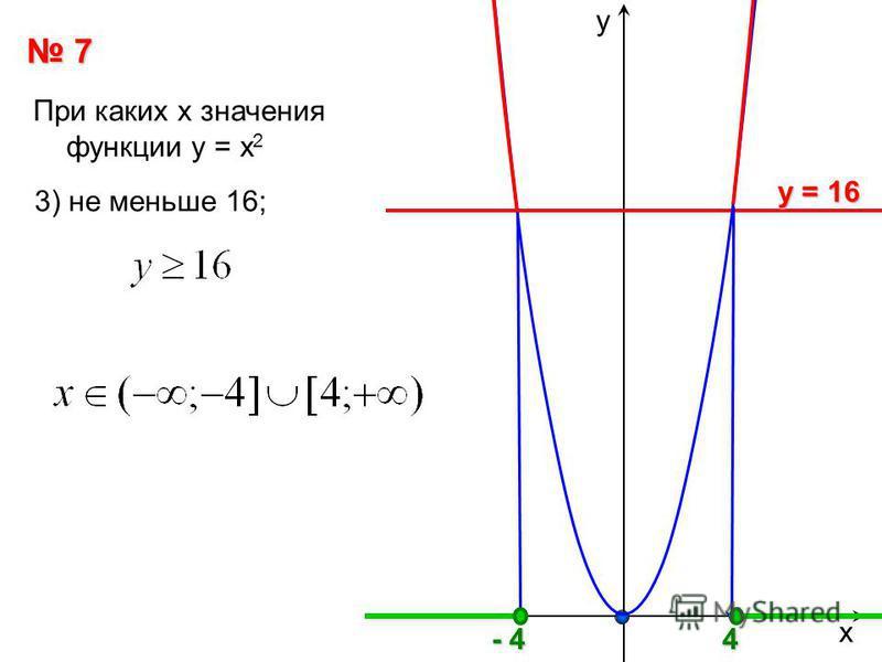 х у 7 При каких х значения функции у = х 2 у = 16 у = 16 3) не меньше 16;4 - 4