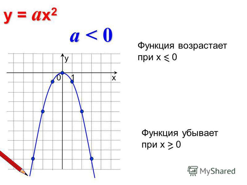 y = a x 2 х 10 у a < 0 Функция возрастает при х < 0 Функция убывает при х > 0