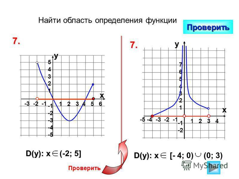 Найти область определения функции Проверить 7. 7. 1 2 3 4 5 6 -3 -2 -1 5432154321 -2 -3 -4 -5 у х D(y): x (-2; 5] [- 4; 0)(0; 3) 1 2 3 4 76543217654321 -2 у -5 -4 -3 -2 -1 х Проверить