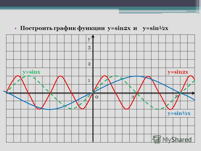 Построить график функции у=sin2x и у=sin½х y 3 2 у=sinsу=sin2x 1 0π 2π2π у=sin½х