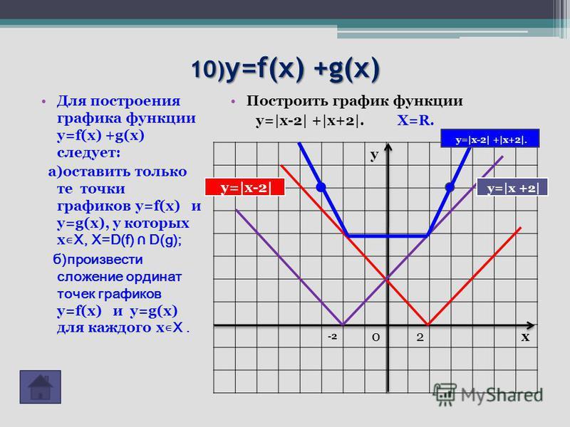 10) y=f(x) +g(x) Для построения графика функции y=f(x) +g(x) следует: а)оставить только те точки графиков y=f(x) и y=g(x), у которых х Х, X=D(f) D(g); б)произвести сложение ординат точек графиков y=f(x) и y=g(x) для каждого х Х. Построить график функ