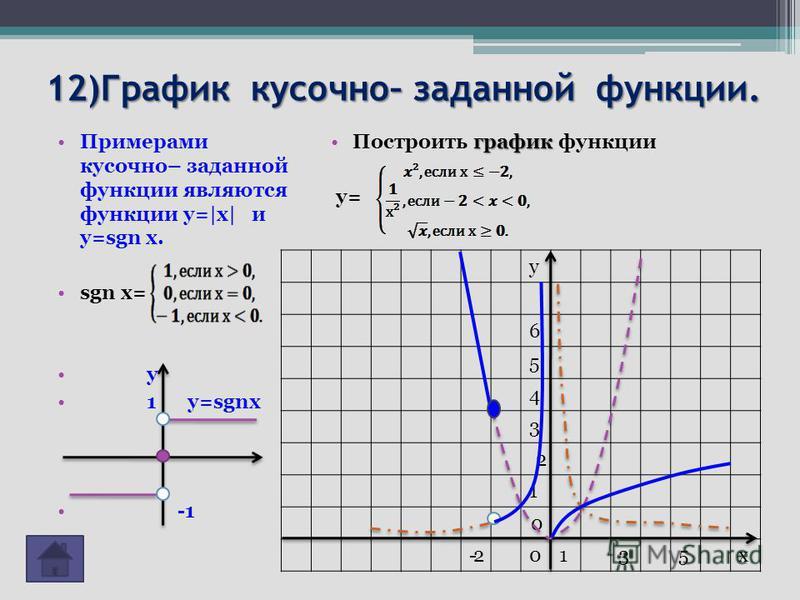 12)График кусочно– заданной функции. Примерами кусочно– заданной функции являются функции y=|x| и y=sgn x. sgn x= y 1 y=sgnx график Построить график функции у= у 6 5 4 3 2 1 0 -2-20135 х