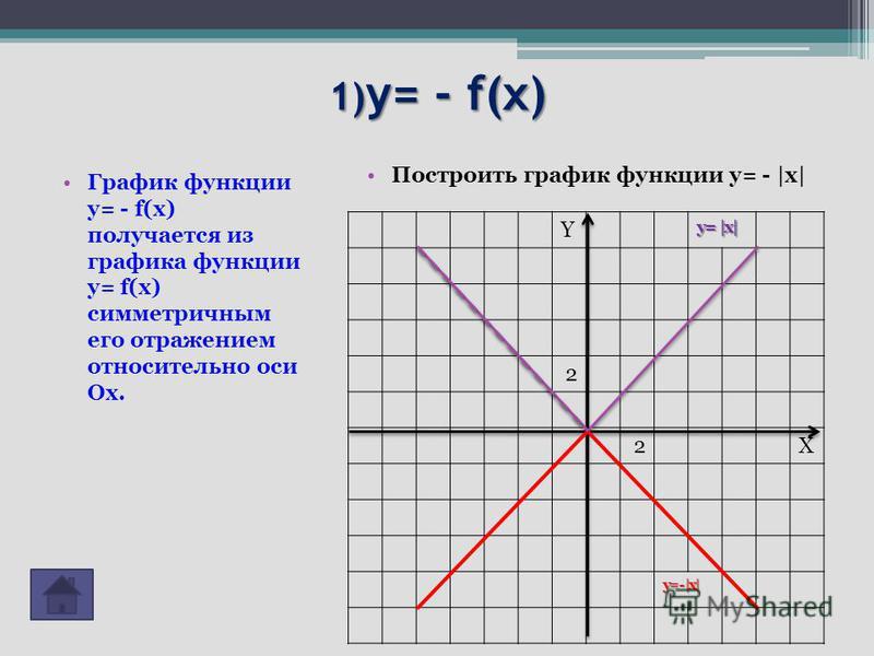 1) y= - f(x) Построить график функции у= - |х| График функции y= - f(x) получается из графика функции y= f(x) симметричным его отражением относительно оси Ох. Y y= |x| 2 2X y= - |x|