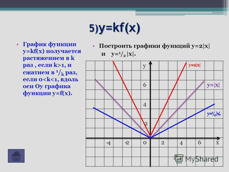 5) y=kf(x) График функции y=kf(x) получается растяжением в k раз, если k>1, и сжатием в 1 / k раз, если 0<k<1, вдоль оси Оу графика функции y=f(x). Построить графики функций у=2|х| и у= 1 / 2 |х|. у у=2|х| 6 у=|х| 4 у= 1 / 2 |х|. 2 -4-20246 х
