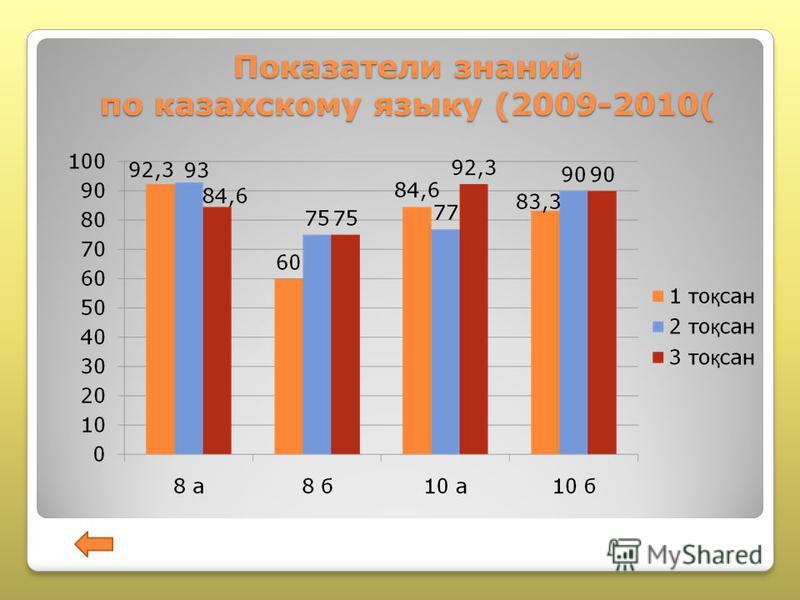 Показатели знаний по казахскому языку (2009-2010(