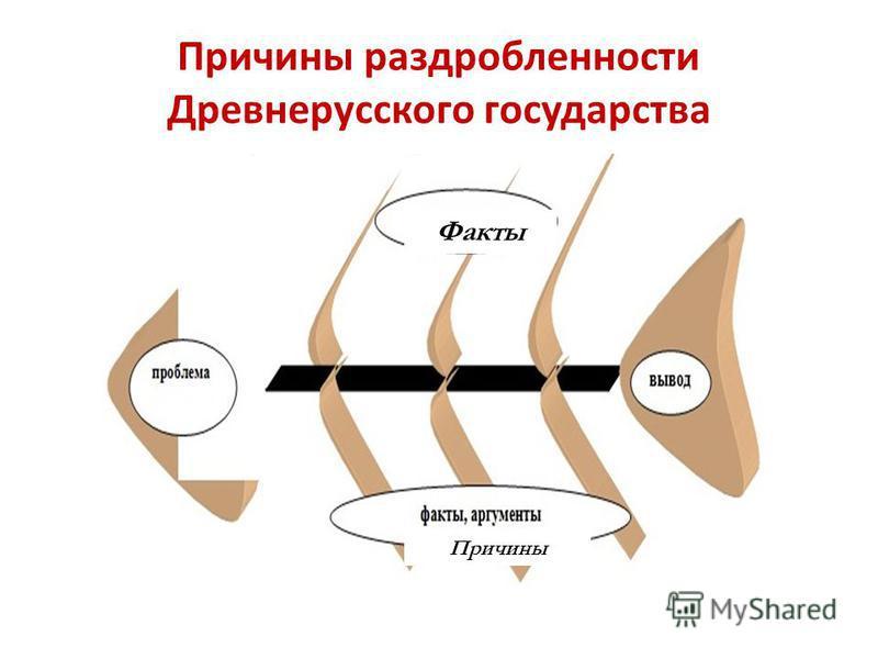 Причины раздробленности Древнерусского государства Факты Причины
