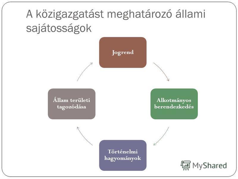 A közigazgatást meghatározó állami sajátosságok Jogrend Alkotmányos berendezkedés Történelmi hagyományok Állam területi tagozódása
