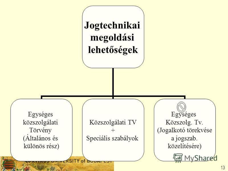 13 Jogtechnikai megoldási lehetőségek Egységes közszolgálati Törvény (Általános és különös rész) Közszolgálati TV + Speciális szabályok Egységes Közszolg. Tv. (Jogalkotó törekvése a jogszab. közelítésére)