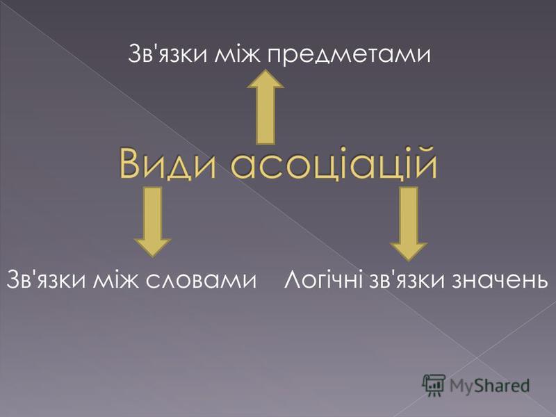 Зв'язки між словами Зв'язки між предметами Логічні зв'язки значень