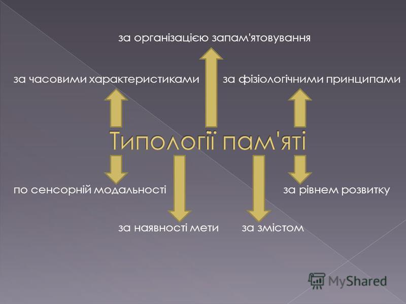 по сенсорній модальності за змістом за організацією запам'ятовування за часовими характеристикамиза фізіологічними принципами за наявності мети за рівнем розвитку