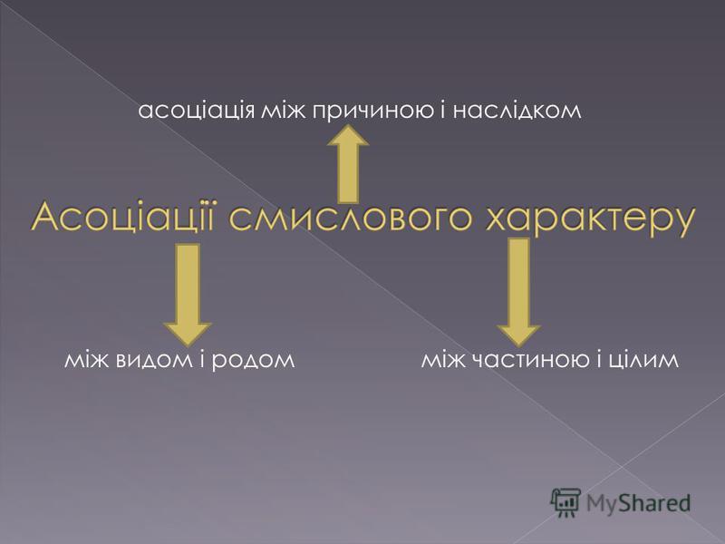 асоціація між причиною і наслідком між видом і родомміж частиною і цілим
