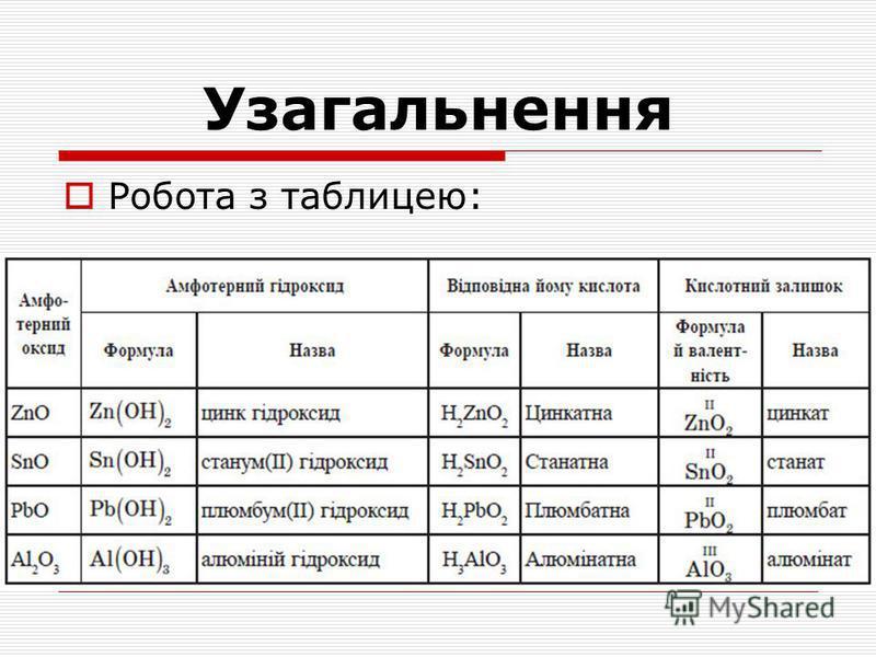 Узагальнення Робота з таблицею: