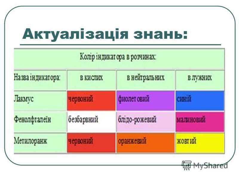 Актуалізація знань: