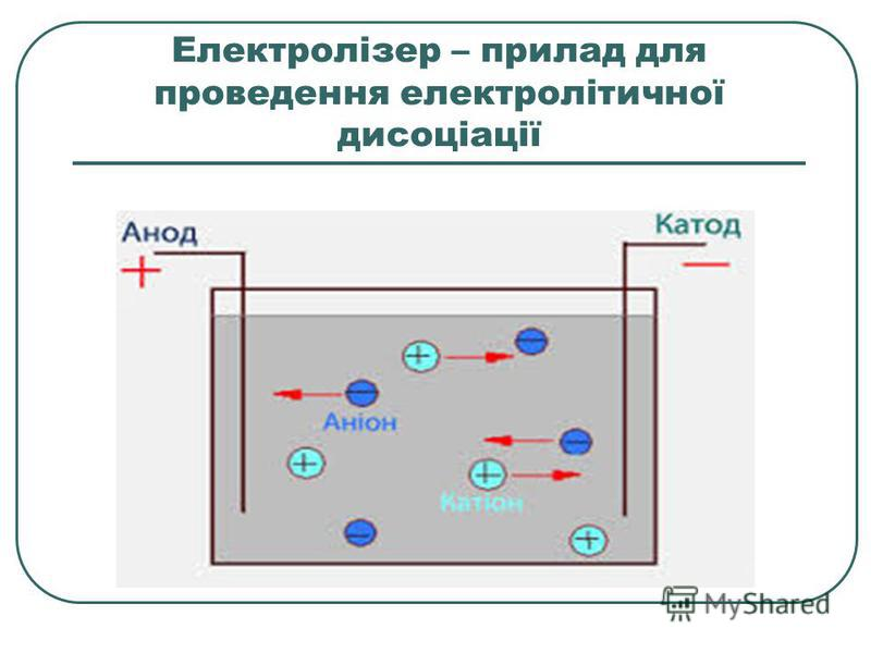 Електролізер – прилад для проведення електролітичної дисоціації