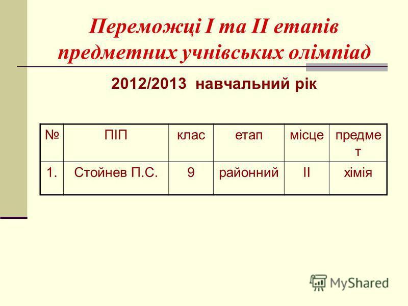 Переможці І та ІІ етапів предметних учнівських олімпіад 2012/2013 навчальний рік ПІПкласетапмісцепредме т 1.Стойнев П.С.9районнийІІхімія