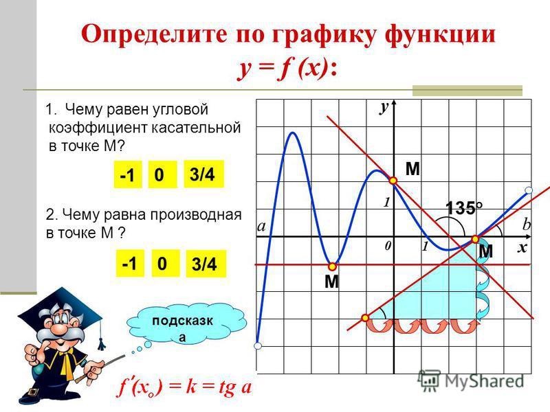 у х 0 1 1 а b Определите по графику функции у = f (x): 1. Чему равен угловой коэффициент касательной в точке М? М подсказка а 135 о 2. Чему равна производная в точке М ? М 0 0 М 3/43/4 3/43/4