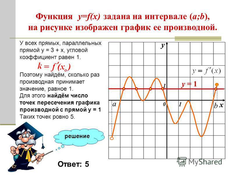 Функция y=f(x) задана на интервале (a;b), на рисунке изображен график ее производной. 0 1 1 а b К графику функции провели все касательные, параллельные прямой y = 3 + x (или совпадающие с ней). Найдите количество точек графика функции, в которых пров