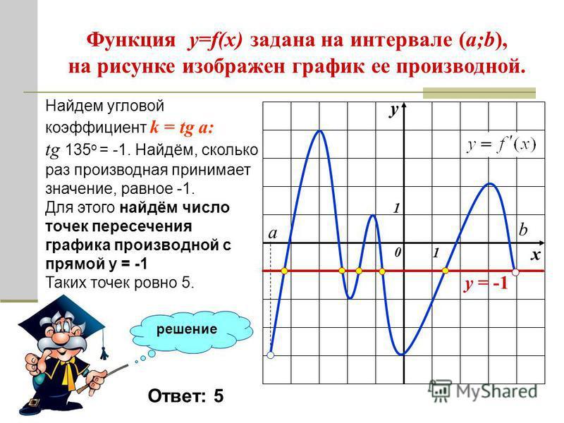 решение Функция y=f(x) задана на интервале (a;b), на рисунке изображен график ее производной. Найдите количество точек графика функции в которых касательные наклонены под углом 135 о к положительному направлению оси абсцисс. Ответ: 5 Найдем угловой к