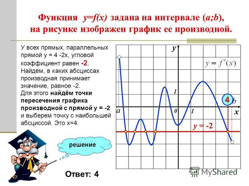 Функция y=f(x) задана на интервале (a;b), на рисунке изображен график ее производной. решение у х 0 1 1 а b К графику функции провели все касательные, параллельные прямой у = 4 - 2 х (или совпадающие с ней). Найдите наибольшую из точек абсцисс, в кот