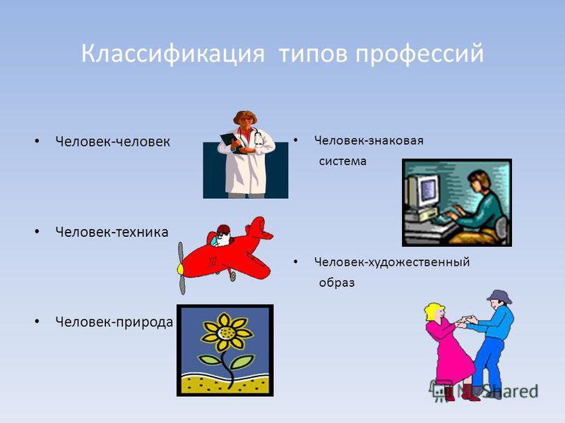 Классификация типов профессий Человек-человек Человек-техника Человек-природа Человек-знаковая система Человек-художественный образ