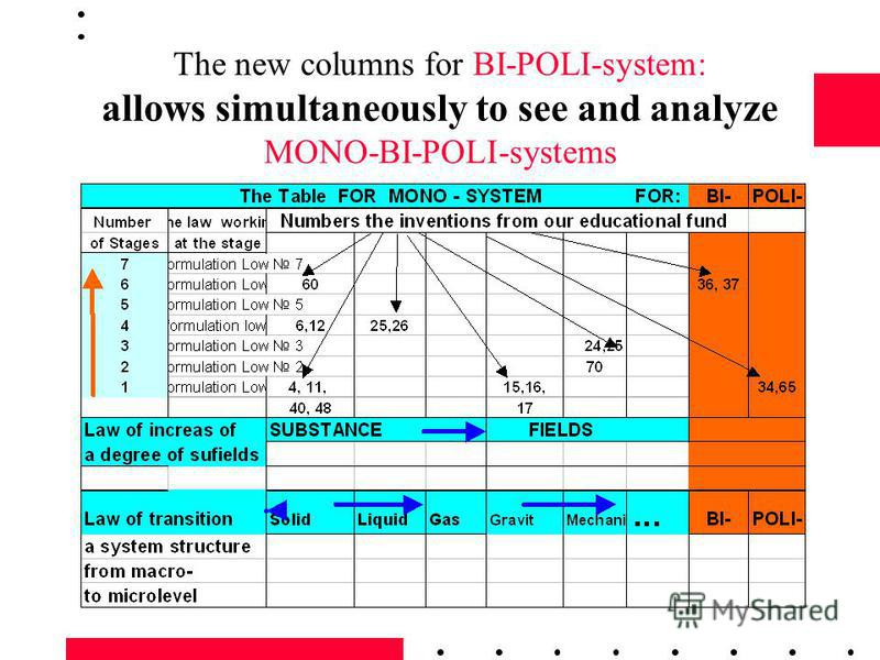 The new columns for BI-POLI-system: allows simultaneously to see and analyze MONO-BI-POLI-systems