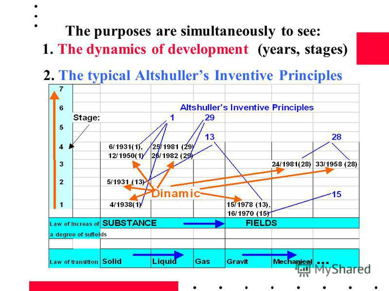 The purposes are simultaneously to see: 1. The dynamics of development (years, stages) 2. The typical Altshullers Inventive Principles