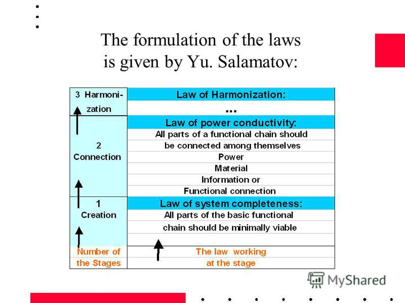 The formulation of the laws is given by Yu. Salamatov: