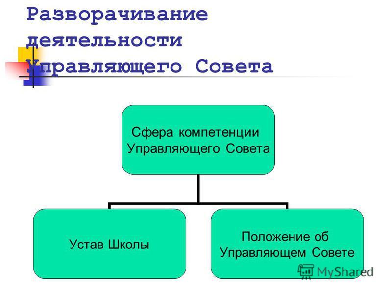 Разворачивание деятельности Управляющего Совета Сфера компетенции Управляющего Совета Устав Школы Положение об Управляющем Совете