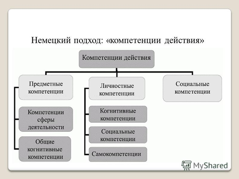 Немецкий подход: «компетенции действия»