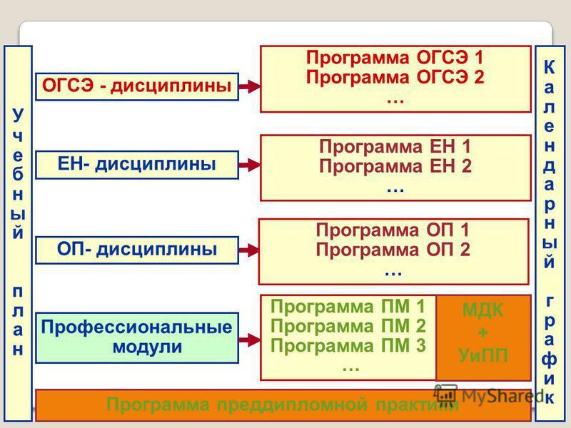 ОГСЭ - дисциплины Программа ОГСЭ 1 Программа ОГСЭ 2 … ЕН- дисциплины ОП- дисциплины Учебныйплан Учебныйплан Программа ЕН 1 Программа ЕН 2 … Программа ОП 1 Программа ОП 2 … Профессиональные модули Программа ПМ 1 Программа ПМ 2 Программа ПМ 3 … Програм