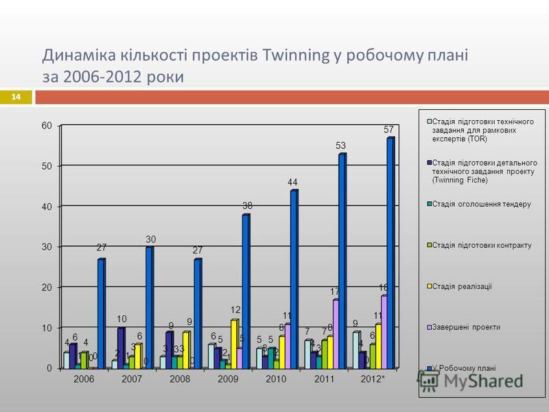 Динаміка кількості проектів Twinning у робочому плані за 2006-2012 роки 14