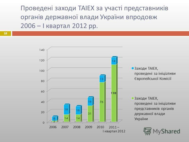 18 Проведені заходи ТАІЕХ за участі представників органів державної влади України впродовж 2006 – І квартал 2012 рр.