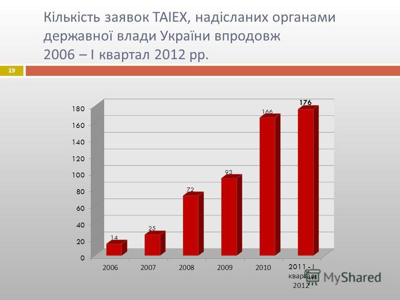 19 Кількість заявок ТАІЕХ, надісланих органами державної влади України впродовж 2006 – І квартал 2012 рр.