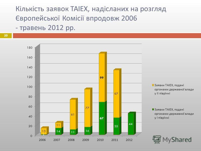20 Кількість заявок ТАІЕХ, надісланих на розгляд Європейської Комісії впродовж 2006 - травень 2012 рр.