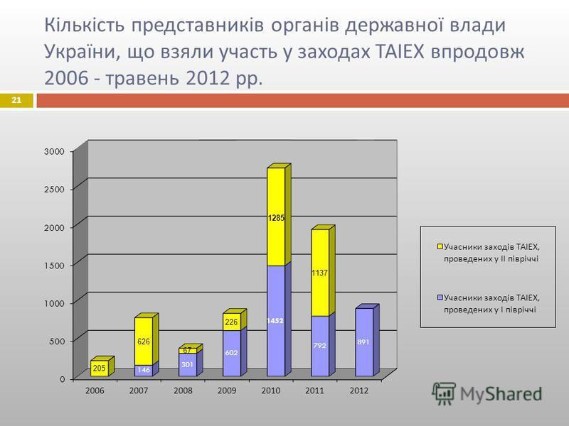 Кількість представників органів державної влади України, що взяли участь у заходах ТАІЕХ впродовж 2006 - травень 2012 рр. 21