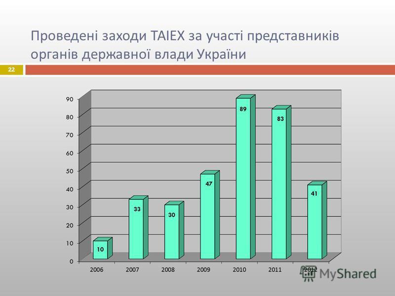 Проведені заходи ТАІЕХ за участі представників органів державної влади України 22