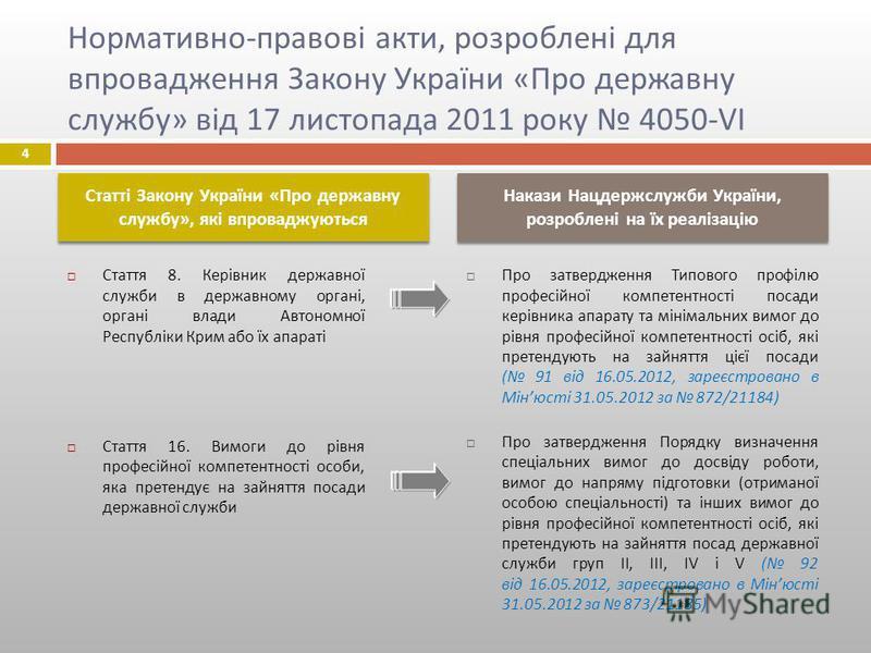 Нормативно - правові акти, розроблені для впровадження Закону України « Про державну службу » від 17 листопада 2011 року 4050-VI Стаття 8. Керівник державної служби в державному органі, органі влади Автономної Республіки Крим або їх апараті Стаття 16