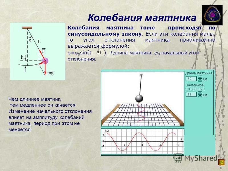 Колебания маятника Колебания маятника тоже происходят по синусоидальному закону. Если эти колебания малы, то угол отклонения маятника приближенно выражается формулой: = 0 sin(t ), l-длина маятника, 0 -начальный угол отклонения. Чем длиннее маятник, т