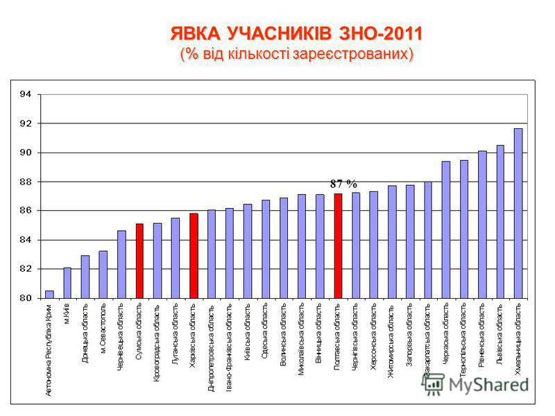 ЯВКА УЧАСНИКІВ ЗНО-2011 (% від кількості зареєстрованих) 87 %