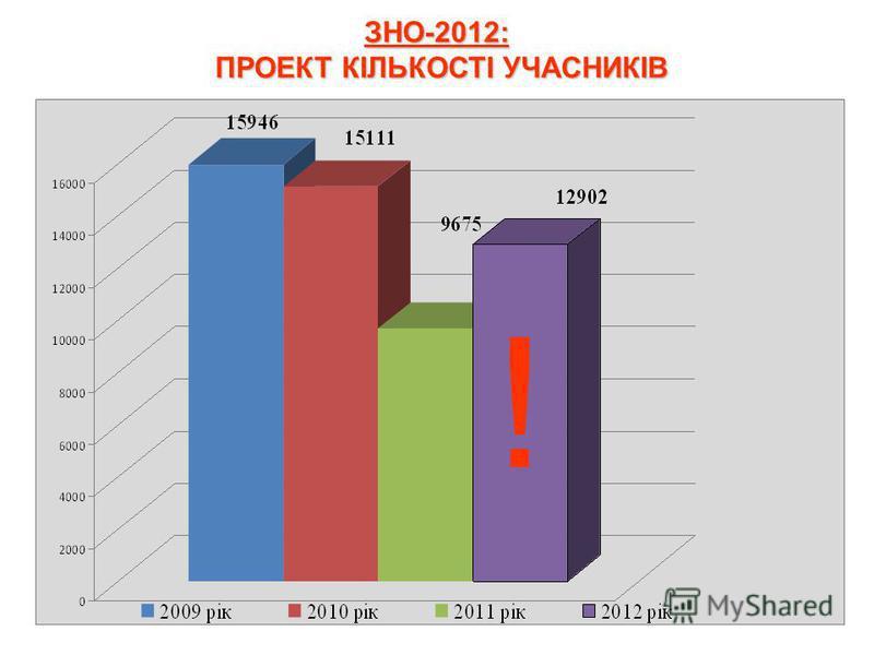 ЗНО-2012: ПРОЕКТ КІЛЬКОСТІ УЧАСНИКІВ !